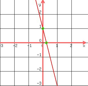 solution how do you graph y 4x 1