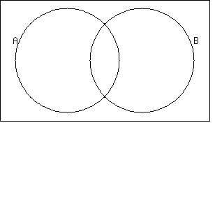 Solution illustrate a venn diagram using this information to fill solution illustrate a venn diagram using this information to fill in the number of elements for each region na union b 17 na intersect b 3 ccuart Images