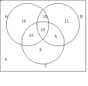 Solution i would appreciate it so much if someone could show me the last thing we need to calculate is the number of people who read none of the books thats region k the venn diagram makes this very easy ccuart Gallery