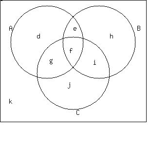 a is made up of 4 regions d e f and g why 4 because 1 d is the part of a which is not part of b or c