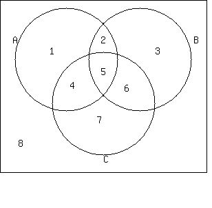 Solution i need to use a venn diagram name the region or regions a 1245 b 2536 c 4567 u a b c 8 ccuart Image collections