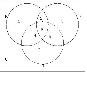 Solution by drawing a venn diagram replace the expression with one rsstrst rs is made up of the two regions which are in common to the circles rs they are regions 25 so we can substitute 25 for ccuart Gallery