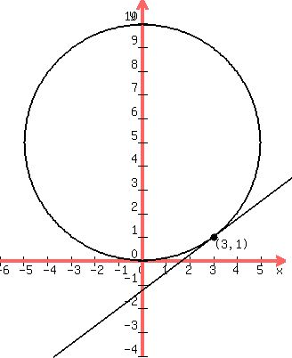 how to find dy dx of a fraction