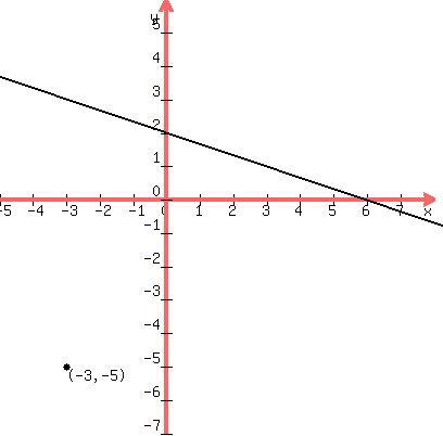 Solution What Is The Slope Intercept Form Of A Line Passing Through