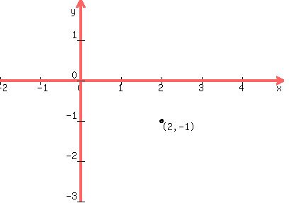 Solution i need a brush up on completing the square i am working 4 1 which is in the form x h y k 1 a b because a 4 and b 1 the center is hk 2 1 plot it ccuart Image collections
