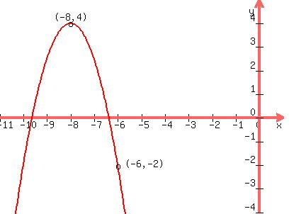 Solution 1 Write An Equation For The Parabola Whose Vertex Is At