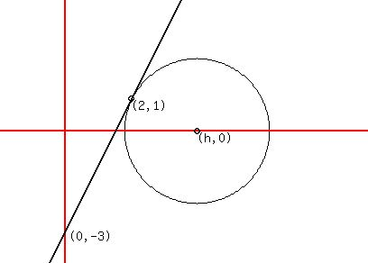 SOLUTION: equation of the circle if it's tangent to 2x-y=3
