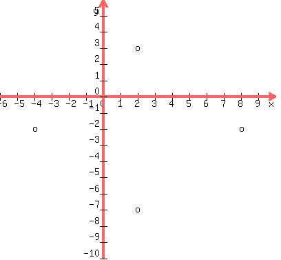 Solution The Endpoints Of The Major Axis Of An Ellipse Are 4 2