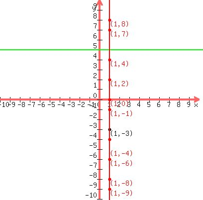 Solution What Is The Equation In Slope Intercept Form Of The Line