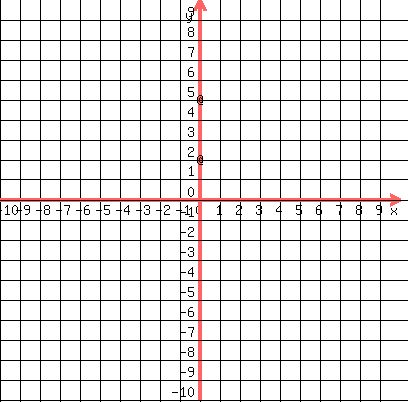 Solution Write An Equation In Standard Form For 1 An Ellipse With