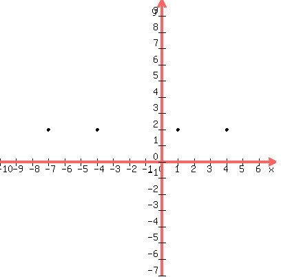 Solution Give The Equation In Standard Form Of The Hyperbola With