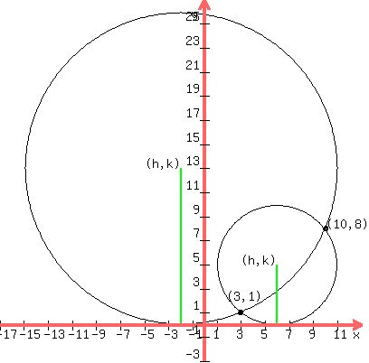 Solution Find The Equation Of The Circle Touching The X Axis And