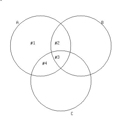 Solution Suppose You Have A Venn Diagram Showing Three Sets Call