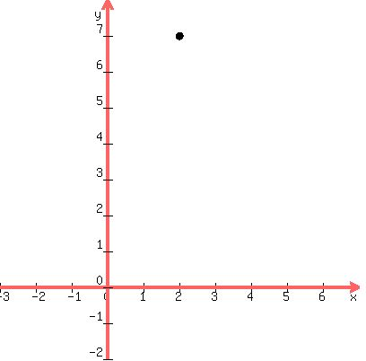 Solution How Do I Graph In Vertex Form Y X 27