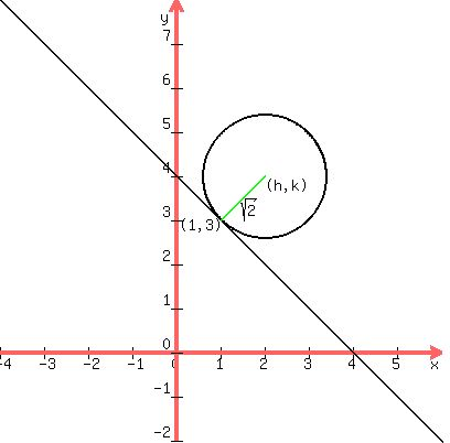 Solution Find Equation Of Circle Tangent To Xy4 At 13 And