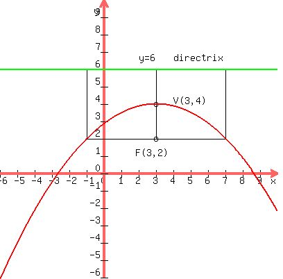 Solution 1 Find The Equation For The Parabola With Focus 32 And