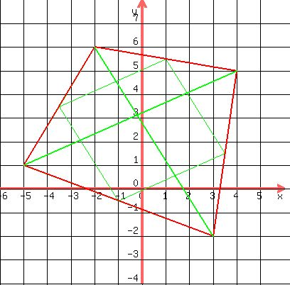 Solution quadrilateral with midpoints joined quadrilateral abcd has and half as long as that diagonal so the new quadrilateral is a parallelogram and its perimeter is the sum of the lengths of the diagonal of abcd ccuart Gallery