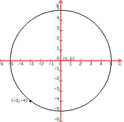 how to change form of equation circle