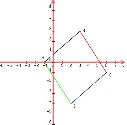 Solution quadrilateral abcd has vertices a 10 b33 c6 1 2 the diagonals are equal3 3 each angle is equal to 90 degress to prove the properties lets draw the square first with given vertices ccuart Gallery