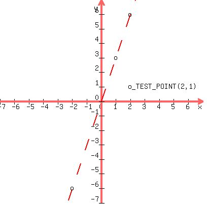 solution graph the inequality y gt 3x