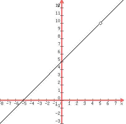 Rational Equation Graph