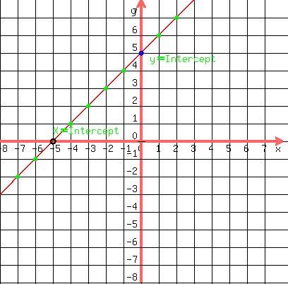 linear equations homework
