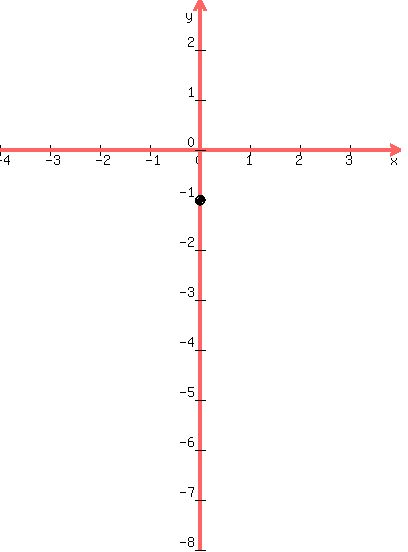 Solution Use The Slope Intercept Form To Graph The Equation 5xy 1