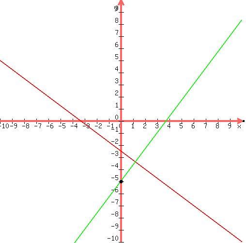 Civil D Draw Line Perpendicular : Solution how do i this write the equation of line