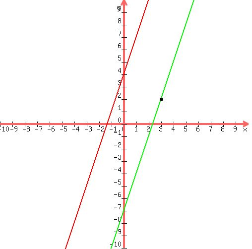 Solution What Is The Slope Intercept Form Of 32 Y 3x 4 And