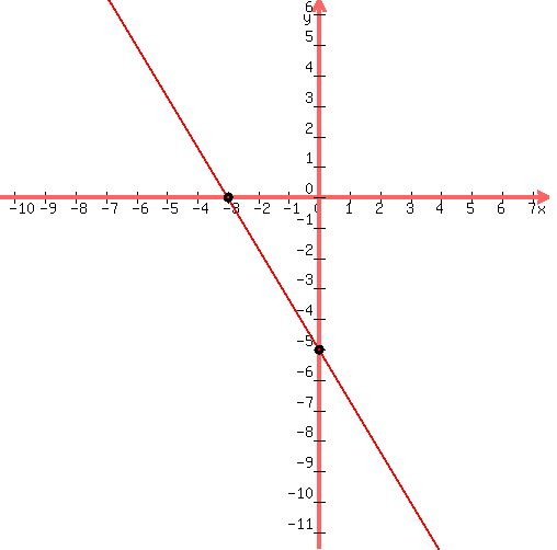 Solution Write An Equation In Standard Form Of The Line With The