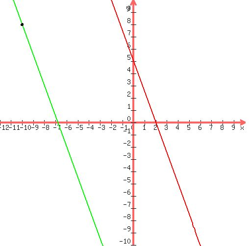 how to find the line that passes through a point