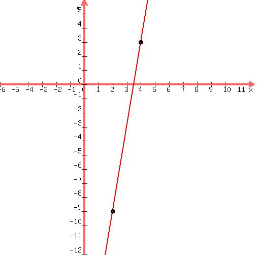 Solution Use Point Slope Form To Determine The Equation Of Hte Line