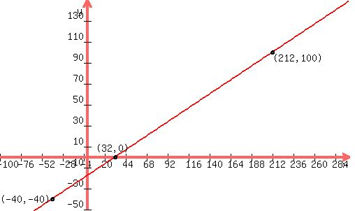 SOLUTION To Change A Temperature From Degrees Fahrenheit Celsius Use The Formula C5 9f 32 Graph This Equation