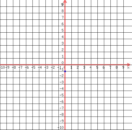 Solution Graph Linear Equation Y 2x 1