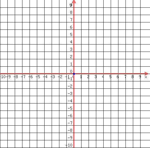 Solution How Do You Graph Y 7x