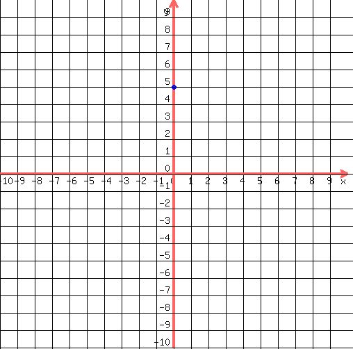 Solution Graphing Linear Inequalities Y 1 3x 5