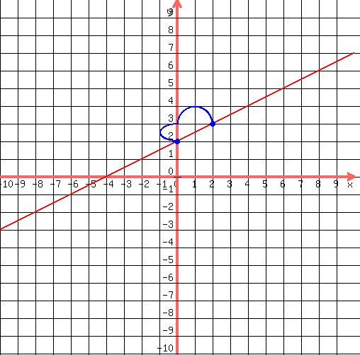 By Drawing The Line Y On The Grid Solve The Equations : Solution what is the graph of y x