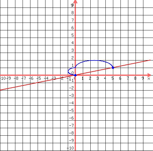 how to find y intercept without graph