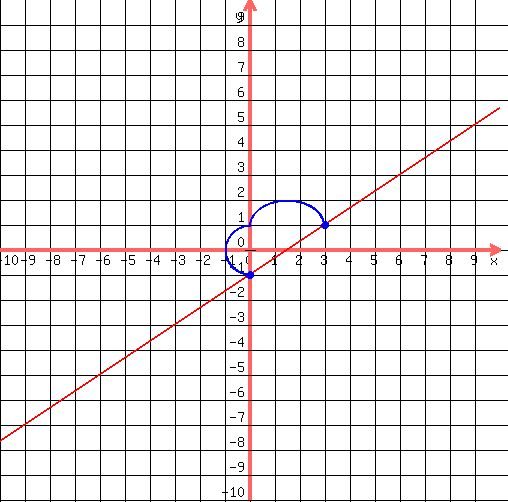 Solution Graph Y 2 3x 1