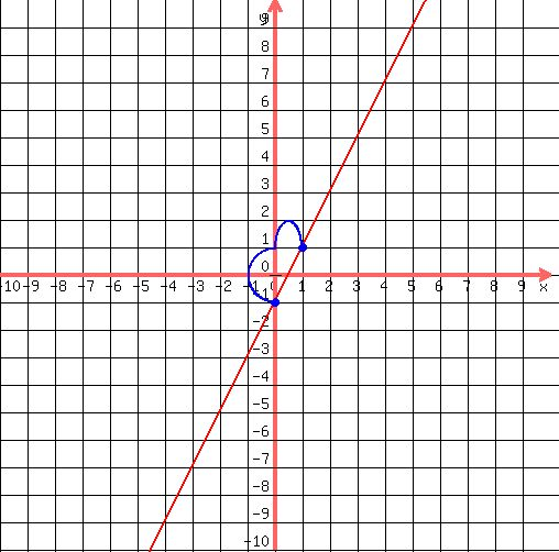 By Drawing The Line Y On The Grid Solve The Equations : Solution graph linear equation y