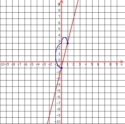 Slope Intercept Form Of A Linear Equation