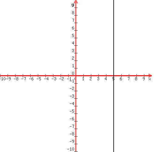 Solution 4 Find The Slope And Y Intercept Of The Line Represented