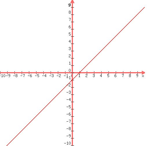 By Drawing The Line Y Solve The Equations : Solution solve by graphing y x