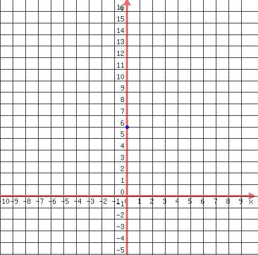 Solution Graph The Equation Using The Slope And The Y Intercept Y9