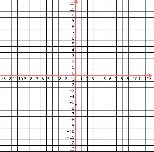 SOLUTION: Graph the linear equation in two variables: y=-6x-5
