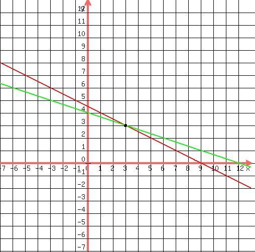SOLUTION: x+2y=9 -x-3y=-12