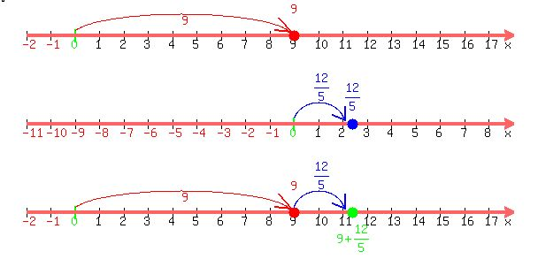 Line Drawing Numbers : Solution draw a number line and add