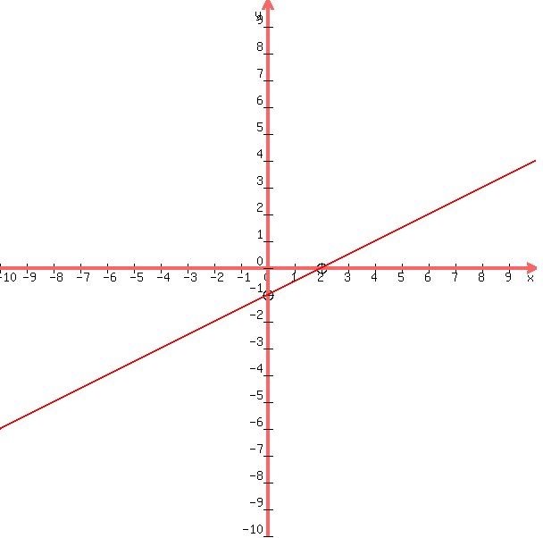 Solution Find A Point Slope Form For The Line That Satisfies The