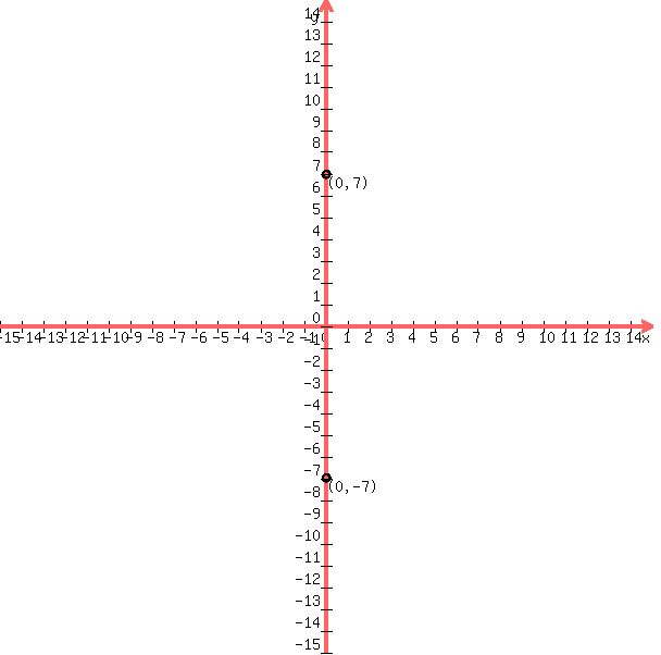 Solution What Is The Equation For A Hyperbola With Vertices Of 0
