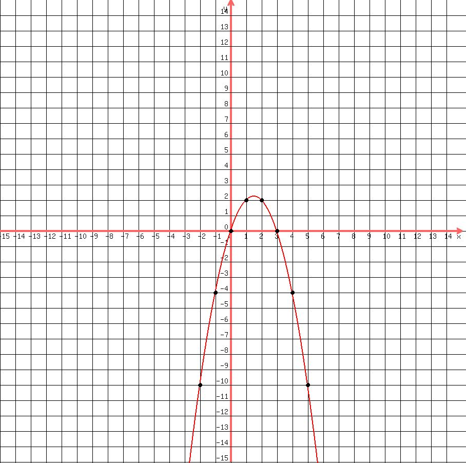 How to solve algebra with x squared